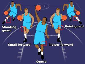 drive dalam basket mengerti posisi pemain dalam bola basket pivot bola basket