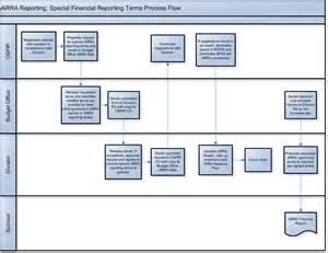 document storage document storage policy template
