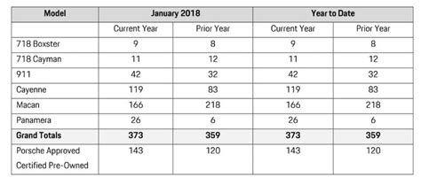 Porsche Sales By Model by Porsche Cars Canada Sales By Model January 2018 Flatsixes
