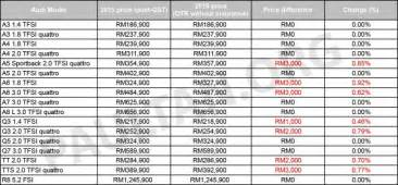 Models Prices Audi Malaysia Announces Revised Price List For 2016