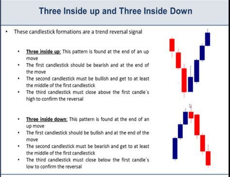 candlestick pattern three inside up triple candlestick patterns explained