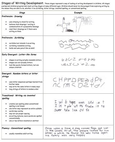 Child Development Stages Essay by Pin Developmental Writing Stages On
