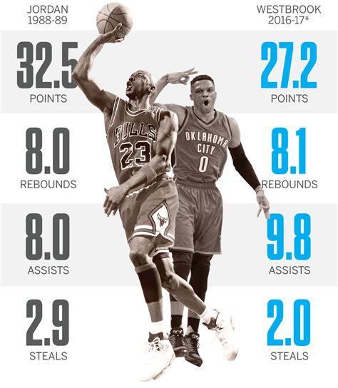 Espm Mba Statistics by Harden Basketball Reference Basketball Scores