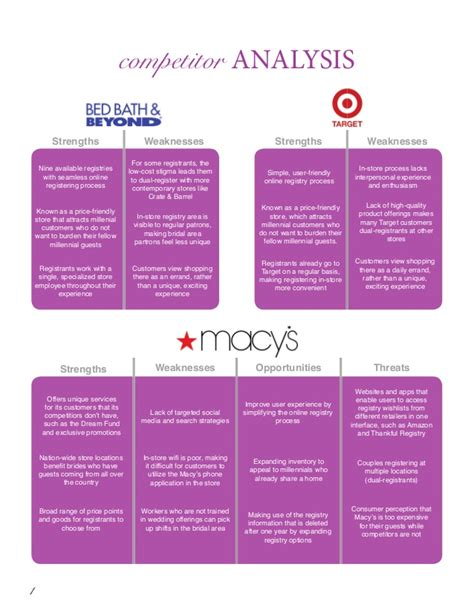 Macys Case Competition Final
