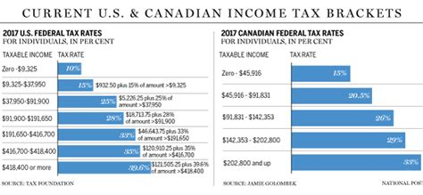 a personal guide to the tax cuts and act what it means for you books how trump s tax cut plan stacks up against the canadian