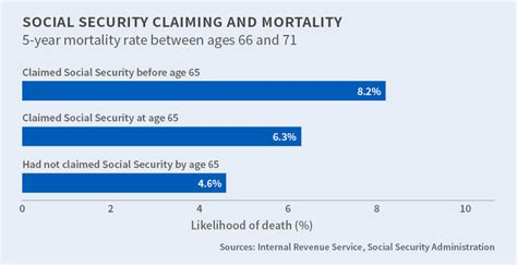 social security actuarial table you should probably read this about social security