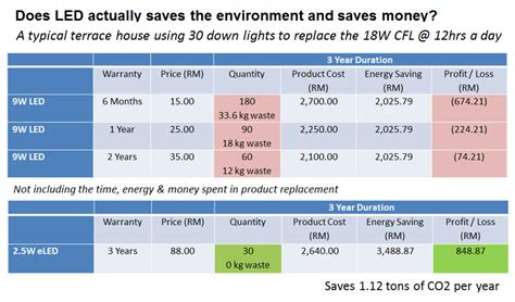 led lighting energy savings calculator led lighting energy savings calculator lilianduval