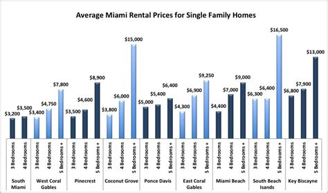 average rent prices a guide to miami schools the complete overview