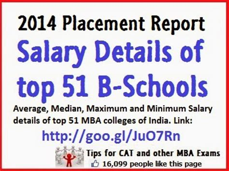 Of South Alabama Mba Stipend by Average Salary Details Of Top 51 B Schools Of India