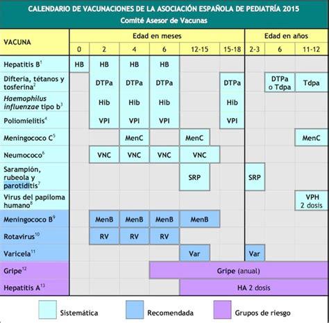 cronograma de nombramiento minsa 2016 calendario de vacunacion minsa 2016