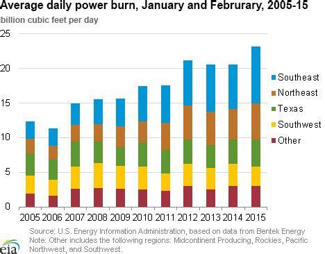 the u.s. natural gas environment in 8 charts | trading