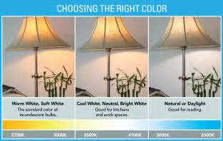 Understanding color temperature of light bulbs go for green