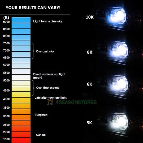 hid color hid xenon bulbs h1 h3 h7 h11 3500k 5000k 6000k 8000k 1000k