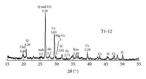 xrd pattern albite early diagenesis records and pore water composition of