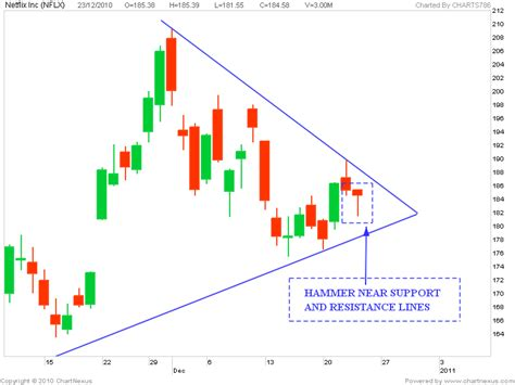 hammer pattern stock market stock market chart analysis bullish hammer of nflx