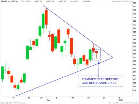 hammer pattern stock chart stock market chart analysis bullish hammer of nflx