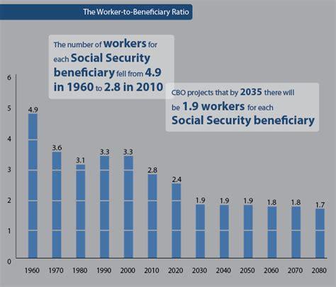 social security section 8 haywardecon blog just a high school economics teacher