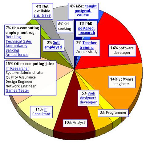 design engineer job kent computing careers
