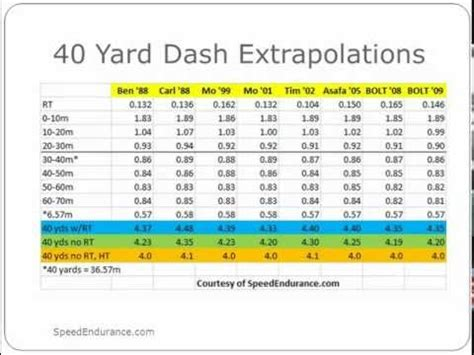 18 meters to yards 28 images 40 yard dash times by age
