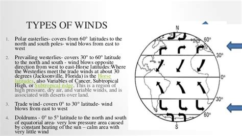 wind pattern types types of global winds pictures to pin on pinterest pinsdaddy