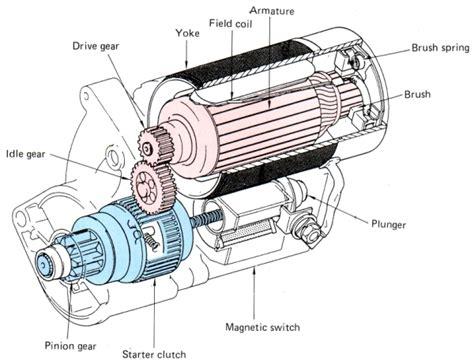 starter motor parts diagram electrical 4841 week 3