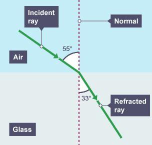 bitesize gcse physics light and sound reflection