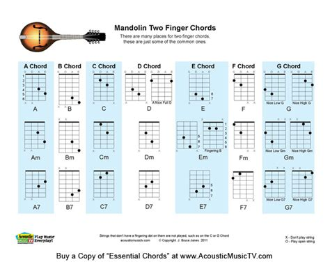mandolin chord chart acoustic tv 2 finger mandolin chord chart