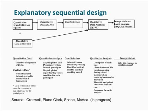Design Experiment Using Sequential Qualitative Analysis | mixed methods research design and procedures by john w