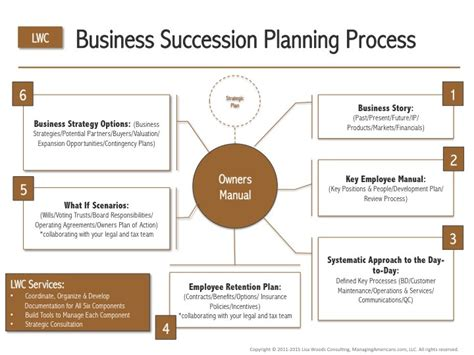 layout planning process business succession planning process diagram lisa