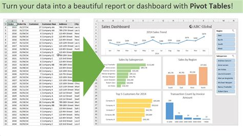 how to learn pivot table in excel 2013 introduction to pivot tables charts and dashboards in