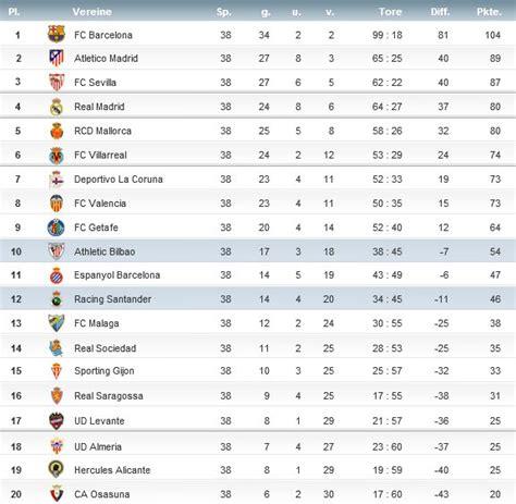 tabelle spanien primera divisi 243 n die spanische erste liga der