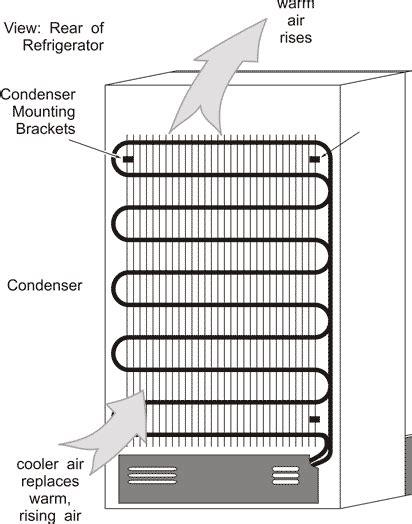 frigidaire compressor wiring diagram frigidaire washer