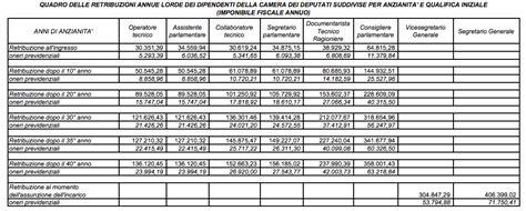 dei deputati stipendi dipendenti che bello lavorare a montecitorio 1 494 dipendenti d oro