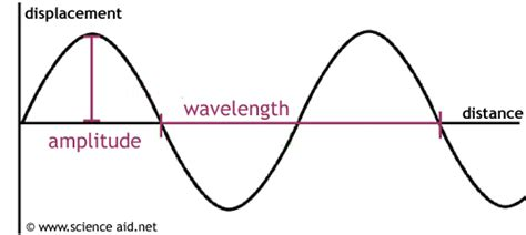 labelled diagram of a transverse wave properties of waves scienceaid