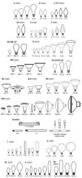 Led Light Bulb Size Chart Light Bulb Shape And Size Chart Reference Charts Bulbs