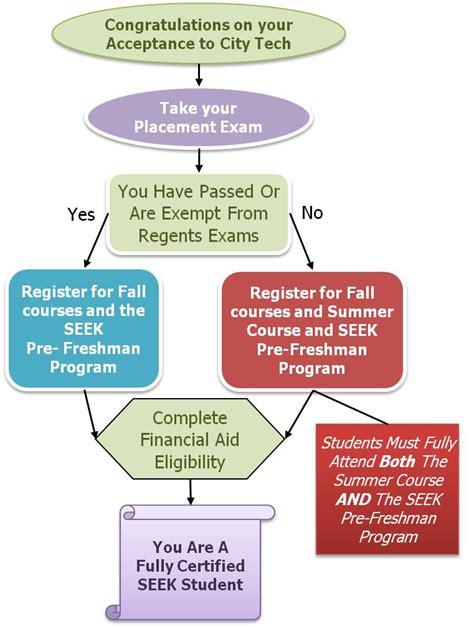 Tech Financial Aid Office by Financial Aid Percy Ellis Sutton Seek Program