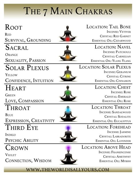 Color Feelings Chart chakra meditation