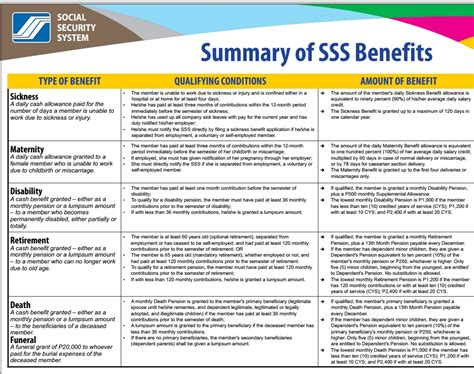 certification letter for sss contribution marketing resume format in word experience resume sle