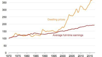 here's a look at the widening gap between wages and house