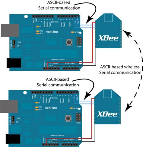 tutorial arduino and xbee physical computing at itp tutorials xbee serial link