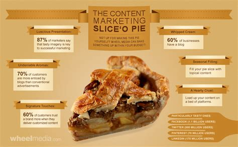 To Market Recap Pie Slicer by Infographic The Content Marketing Slice O Pie Featured