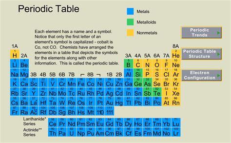 tavola periodica degli elementi related keywords tavola