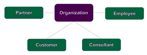 which of the following organizational entities within the operations section ontology design best practices part ii enterprise