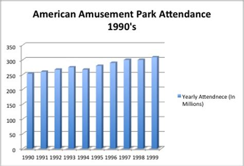 theme park attendance the digital past history 390 summer 2013 page 3