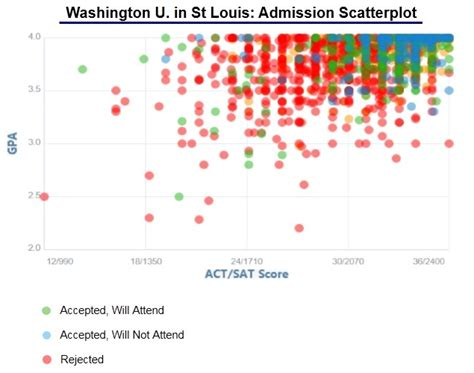 One Year Mba St Louis by Washington Acceptance Rate And Admission Statistics