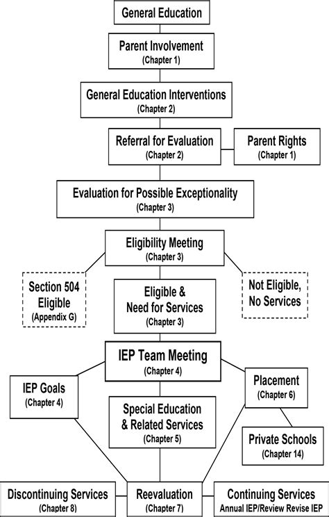 iep flowchart 7 best images of iep flow chart special education