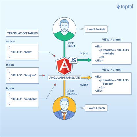 angular workflow internationalize your angularjs app toptal