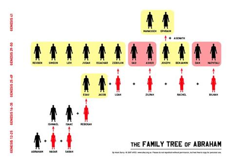 printable family tree of abraham 17 best images about bible lessons on pinterest israel