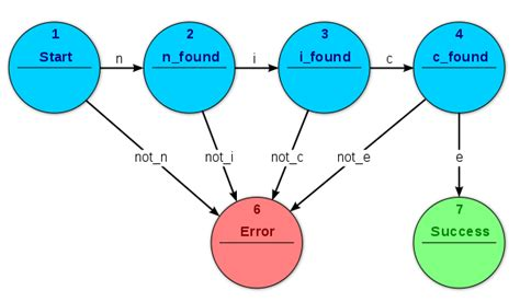 implementing  finite state machine  vhdl