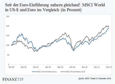 msci world indexfonds finanztip